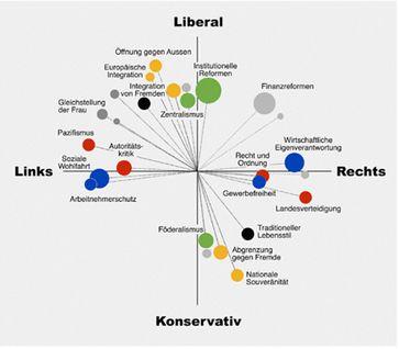 Links - Rechts - Konservativ - Liberal: Wer blickt da noch durch?