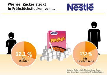 50 Prozent mehr Zucker in Kinder-Produkten. Lebensmittelunternehmen fixen kleine Kinder gezielt mit einer Extraportion Zucker an. Nestlé besonders überzuckert.