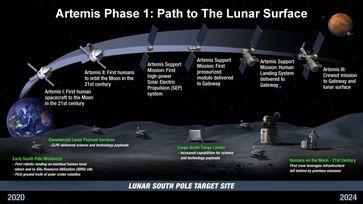 Artemis-Planung bis 2024, Stand Anfang 2020 (englisch)