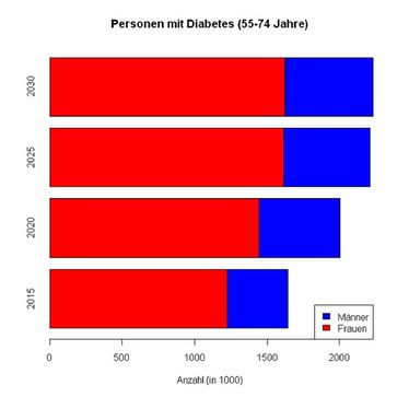 Bildunterschrift: Neuesten Schätzungen des DDZ zufolge werden 2030 insgesamt 3,9 Millionen Personen in der Altersgruppe der 55 bis 74-Jährigen an Typ 2 Diabetes erkrankt sein (Männer: 2,3 Mio., Frauen: 1,6 Mio.) Quelle: Grafik: DDZ (idw)