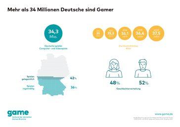 """Mehr als 34 Millionen Deutsche sind Gamer/game.  Bild: """"obs/game - Verband der deutschen Games-Branche"""""""
