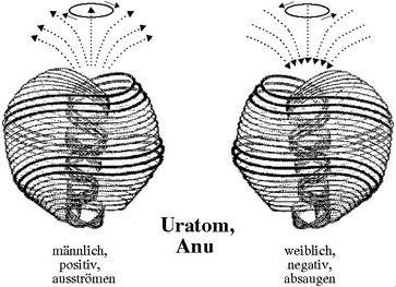 Das Uratom Anu