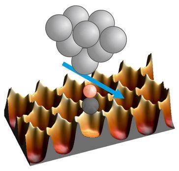 CO-Moleküle auf Metallatomen, die hier als Vertiefungen dargestellt sind. Beim Verschieben müssen si Quelle: Foto: Universität Regensburg – Zur ausschließlichen Verwendung im Rahmen der Berichterstattung zu dieser Pressemitteilung. (idw)