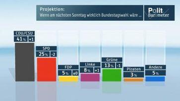 """Grafik: """"obs/ZDF"""""""