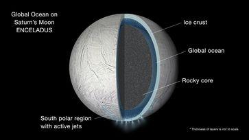 Geologischer Aufbau von Enceladus