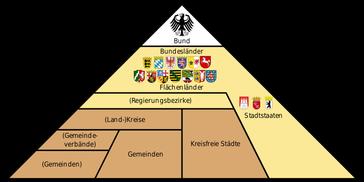 Vertikale Staatsstruktur Deutschlands: Es gilt jedoch europaweit das Subsidaritätsprinzip. Die kleinste soziale Einheit darf alle Aufgaben eigenverantwortlich erledigen, wenn diese sie mindestens so gut wie die größere Einheit erbringt.
