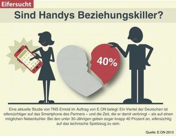 """Handy als Beziehungskiller: Ein Viertel der Deutschen ist eifersüchtiger auf das Smartphone des Partners. Bild: """"obs/E.ON Energie Deutschland GmbH"""""""