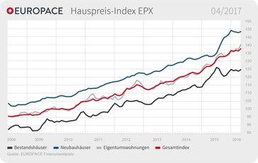 "EUROPACE Hauspreis-Index: Immobilienpreise steigen in allen Segmenten Bild: ""obs/Europace AG"""