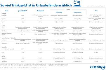 """Bild: """"obs/CHECK24 GmbH"""""""