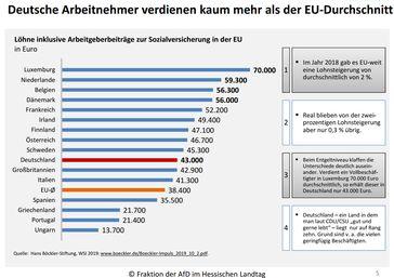 Deutsche Arbeitnehmer verdienen kaum mehr als der EU-Durchschnitt, Stand Okt. 2019
