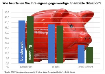 "Bild: ""obs/Hamburger Sparkasse/Haspa"""
