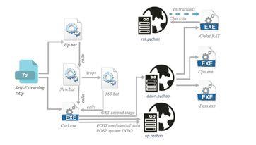 Die Angriffskette vom E-Mail-Anhang bis zur vollständigen Kontrolle.. Bild: Bitdefender