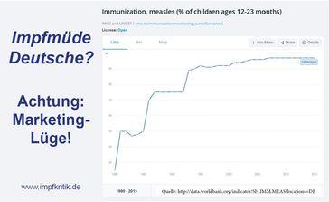 Impfungsrate in % der 12-23 Monate alten Babys ist seit Jahren konstant bei 97%