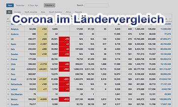 Lockdown-Muffel Schweden: Corona-Zahlen im Vergleich