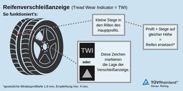 """Wintertauglichkeit nur bis 4 Millimeter Profiltiefe garantiert  Bild: """"obs/TÜV Rheinland AG"""""""