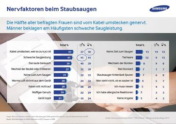 Grafik: Samsung Electronics GmbH