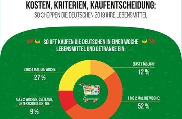 """Infografik forsa-Umfrage Einkaufsverhalten. Bild: """"obs/Sparwelt.de"""""""