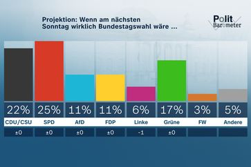 Bild: ZDF / Forschungsgruppe Wahlen Fotograf: ZDF