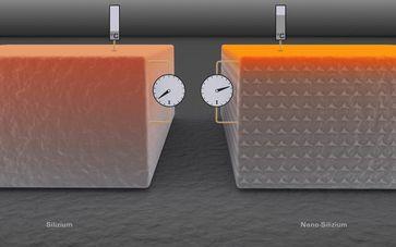 Nano-Kristalle aus Germanium machen aus Silizium einen thermischen Isolator Bild: IFW Dresden