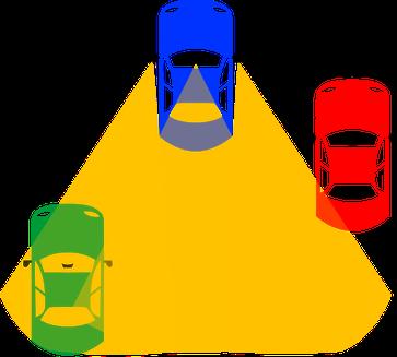 Der Fahrer kann das grüne Fahrzeug durch seine Spiegel sehen, aber ohne Schulterblick nicht das rote. Es liegt im toten Winkel.