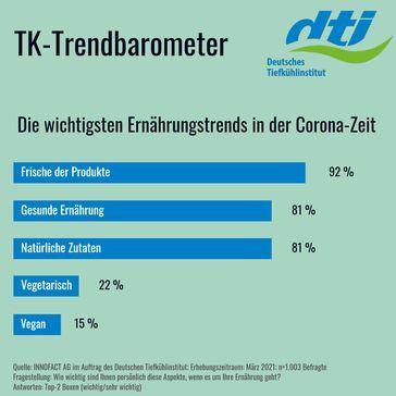 Die wichtigsten Ernährungstrends in der Corona-Zeit. Bild: Deutsches Tiefkühlinstitut e.V. Fotograf: Deutsches Tiefkühlinstitut