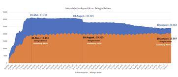 Die Intensivbettenbelegung zeigt: Es gibt keinen höheren Bedarf und Kapazitäten werden immer weiter abgebaut, Stand 08.01.2021
