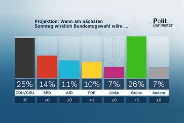 Bild: ZDF Fotograf: Forschungsgruppe Wahlen
