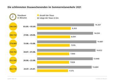 ADAC Sommerstaubilanz 2021: Das Wochenende mit den meisten Staus war vom 3.-5-September, mit 8.263 Behinderungen. Bild: ADAC Fotograf: ADAC