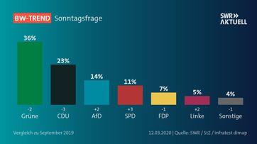 "SÜDWESTRUNDFUNK BW-TREND: CDU AUF REKORDTIEF  Bild: ""obs/SWR - Südwestrundfunk"""