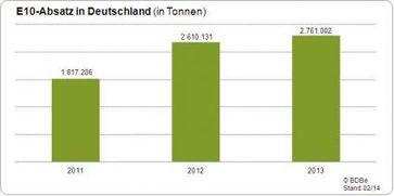 """Absatz Super E10 in Deutschland 2011 - 2013 / Bild: """"obs/Bundesverband der deutschen Bioethanolwirtschaft e. V."""""""