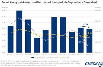 """Heizkosten: Bild: """"obs/CHECK24 GmbH"""""""