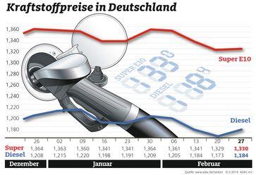 """Kraftstoffpreise im Wochenvergleich Bild: """"obs/ADAC/ADAC-Grafik"""""""
