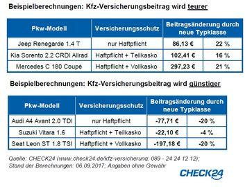 """Beispielberechnungen: Kfz-Versicherungsbeitrag wird teurer bzw. günstiger / Bild: """"obs/CHECK24 Vergleichsportal GmbH/CHECK24.de"""""""