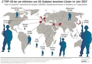 Top-10 der am stärksten von US-Soldaten besetzten Länder im Jahr 2017 (Symbolbild)