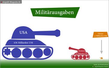 Direkter Vergleich Militärausgaben 2016 zwischen den USA und Russland.