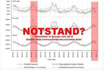 So wenige Menschen wie 2019/2020 sind seit langem nicht mehr gestorben (Symbolbild)