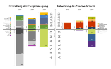 Bild: Fraunhofer IEE (idw)