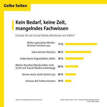 Gründe für die Social Media Abstinenz von KMUs  Bild: Gelbe Seiten Marketing GmbH Fotograf: Gelbe Seiten Marketing GmbH
