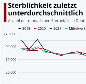 Sterblichkeit in Deutschland Bild: UM / Eigenes Werk