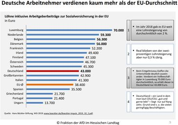 Deutsche Arbeitnehmer verdienen kaum mehr als der EU-Durchschnit (Stand 2019)