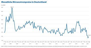 """Strom: Großhandelspreise bleiben niedrig, aber Verbraucher zahlen mehr denn je /Bild: """"obs/CHECK24 GmbH"""""""