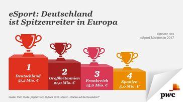 """Quelle: PwC Studie """"Digital Trend Outlook 2018: eSport - Warten auf die Revolution?"""". Bild: """"obs/PwC Deutschland"""""""