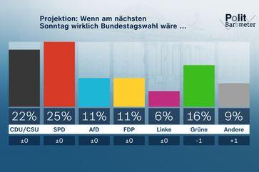 Bild: ZDF/Forschungsgruppe Wahlen Fotograf: ZDF