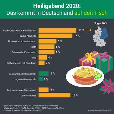 """Das kommt in Deutschland 2020 am Heiligabend auf den Tisch.  Bild: """"obs/Lebensmittelverband Deutschland e.V."""""""