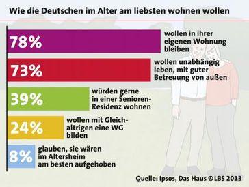 """Bild: """"obs/LBS Infodienst Bauen und Finanzieren/Quelle: Ipsos, Das Haus, LBS2013"""""""