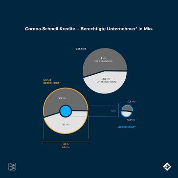 """In Deutschland gibt es rund 7,5 Millionen Unternehmer (KMU: 3,5 Millionen, Selbstständige: 4 Millionen).Bild: """"obs/FinCompare GmbH"""""""