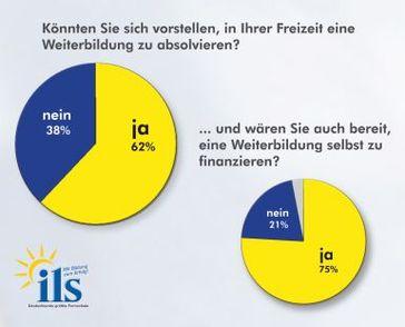 Grafik: ILS Institut für Lernsysteme