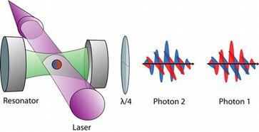 Skizze des Experiments: ein Atom in einem optischen Resonator wird durch einen Laser zur Emission eines verschränkten Photonenpaares stimuliert. Eine Wellenplatte dreht die zirkulare Polarisation der Photonen in eine lineare Polarisation. Die Farben Rot und Blau symbolisieren die beiden Spinzustände des Atoms bzw. Polarisationszustände der Photonen. Bild: Max-Planck-Institut für Quantenoptik