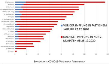 Vergleich Covid-19 Todesfälle in der Altersklasse 80+ vor und seit dem Impfbeginn (ausgewählte Landkreise)