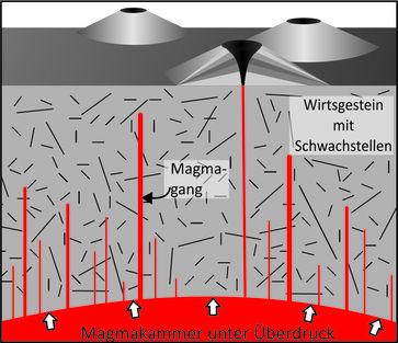 Schematische Skizze einer Magmakammer mit darüberliegendem Wirtsgestein. Das Wirtsgestein enthält Sc Quelle: Schema: Nature Communications (idw)